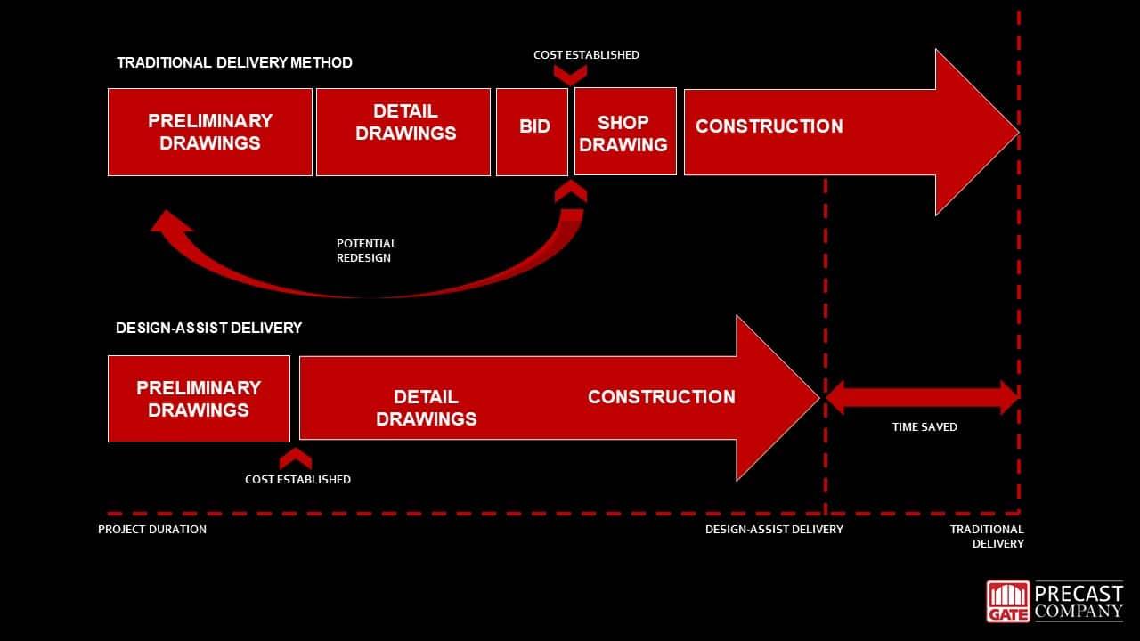 Design Assist Info graphic